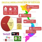 Vietnam digital media overview