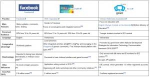 comparison between facebook zing me and go.vn in vietnam
