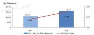 online shopping ultilization rate in china 2010