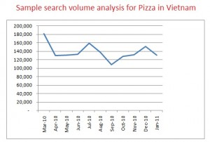 pizza search volume in vietnam