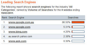 search engine market share in australia mar 2011