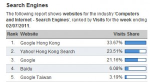 search engine market share in hong kong jul 2011