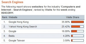 search engine market share in hong kong mar 2011