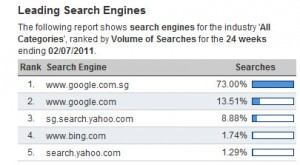 search engine market share in singapore jul 2011