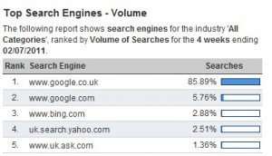 search engine market share in uk jul 2011