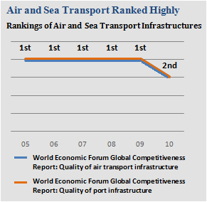 singapore air and sea transport ranking