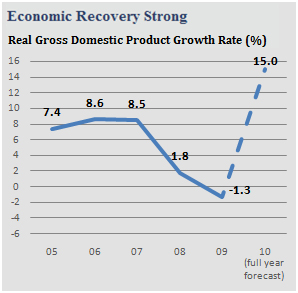 singapore gdp growth rate 2005 to 2010