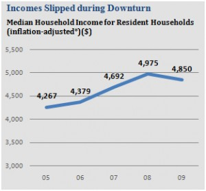 singapore median household income 2005 to 2010