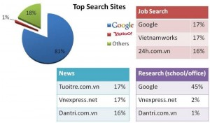 search engine market share in Vietnam