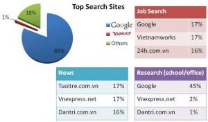 search engine market share in Vietnam