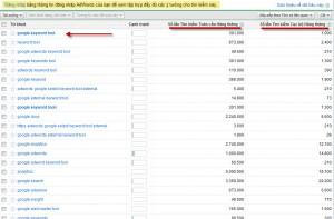 Description: google keyword tool kết quả tìm kiếm