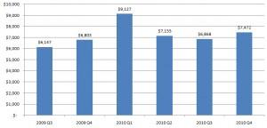 quarter to quarter monthly income financial services singapore 2009 2010