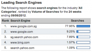 Search engine market share in Singapore Jun 2012