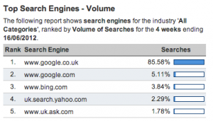 Search engine market share in the UK based on volume Jun 2012