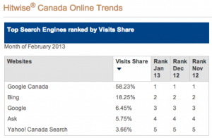 search engine market share canada Feb 2013