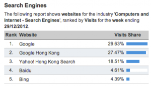 search engine market share hong kong dec 2012