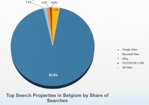 search engine market share in belgium 2012