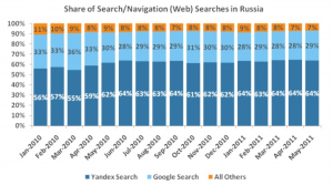 search engine market share russia may 2011