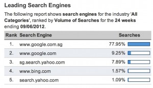 hitwise singapore leading search engine