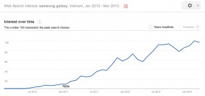 samsung galaxy trend in vietnam since 2010