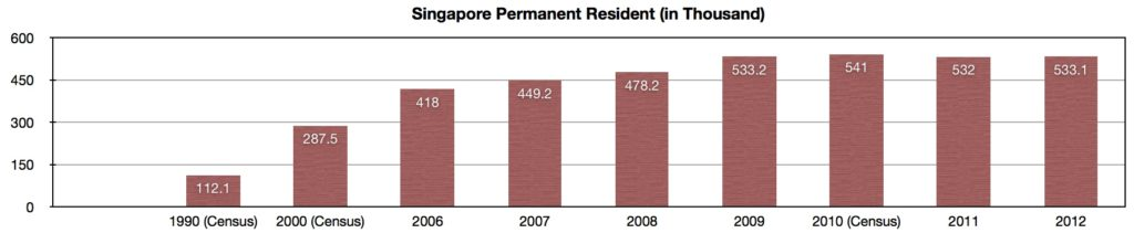 singapore permanent resident over the year