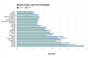 website average loading speed in different countries