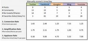 avinash measuring success of social media