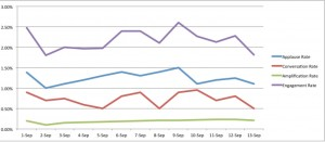 engagement rate on facebook over time