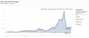measuring likes over time on facebook