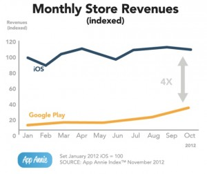 monthly store revenue ios android and windows