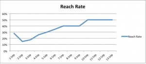 reach rate social media over time
