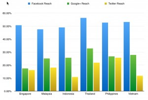 facebook google+ twitter reach across south east asia countries