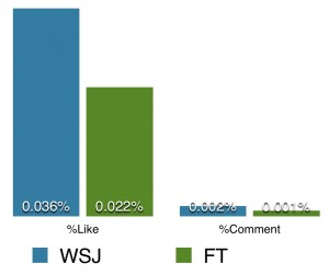 WSJ and FT facebook engagement rate comparison