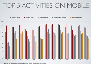 top 5 actitivies on mobile