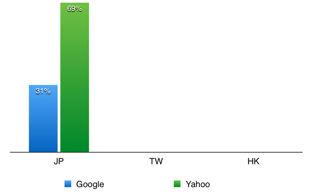 search engine market share in JP HK TW 2014