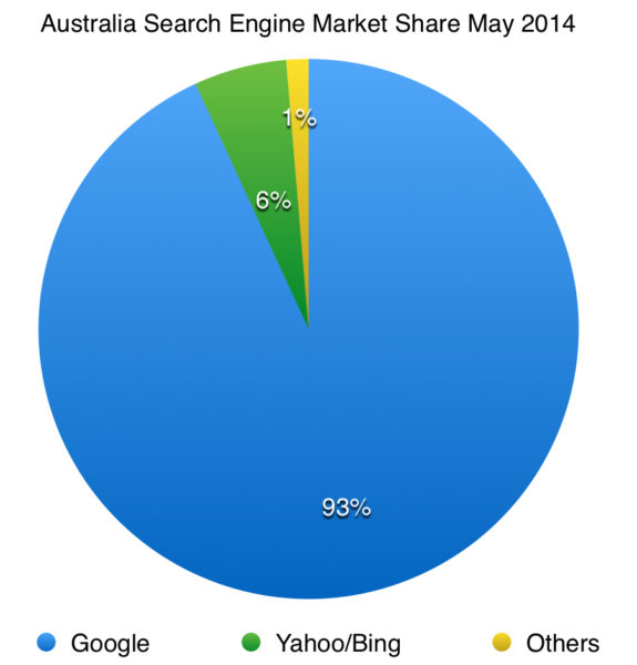 search engine market share in australia 2014