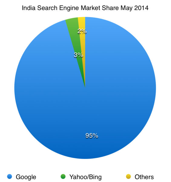 search engine market share in india 2014
