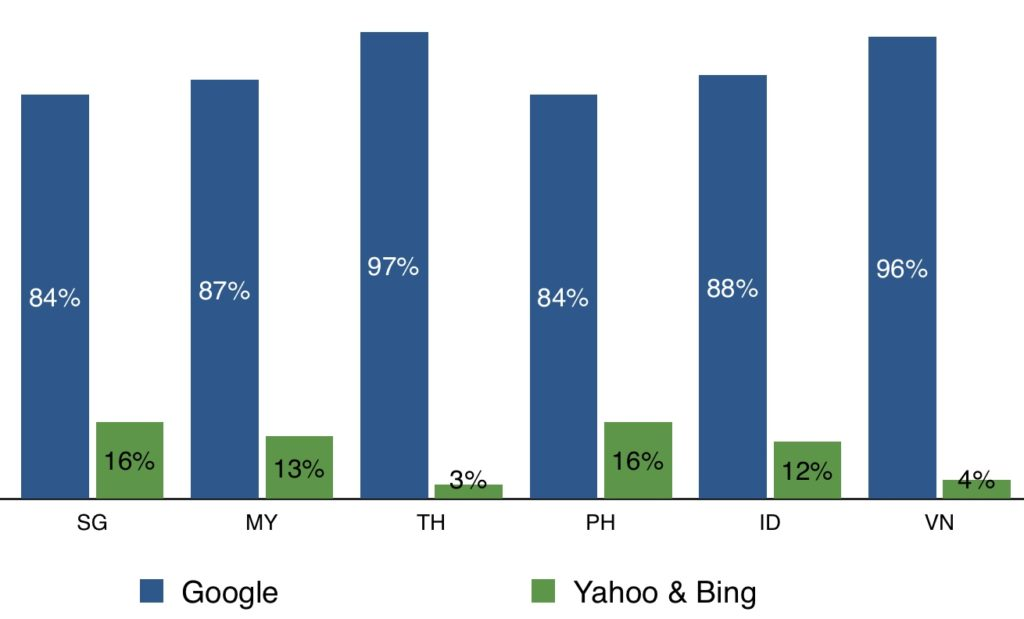 search engine market share in southeast asia 2014