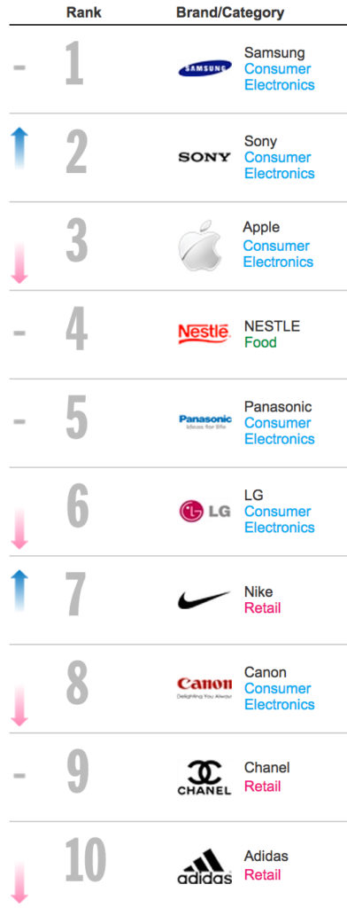top 10 brands in apac overall 2014