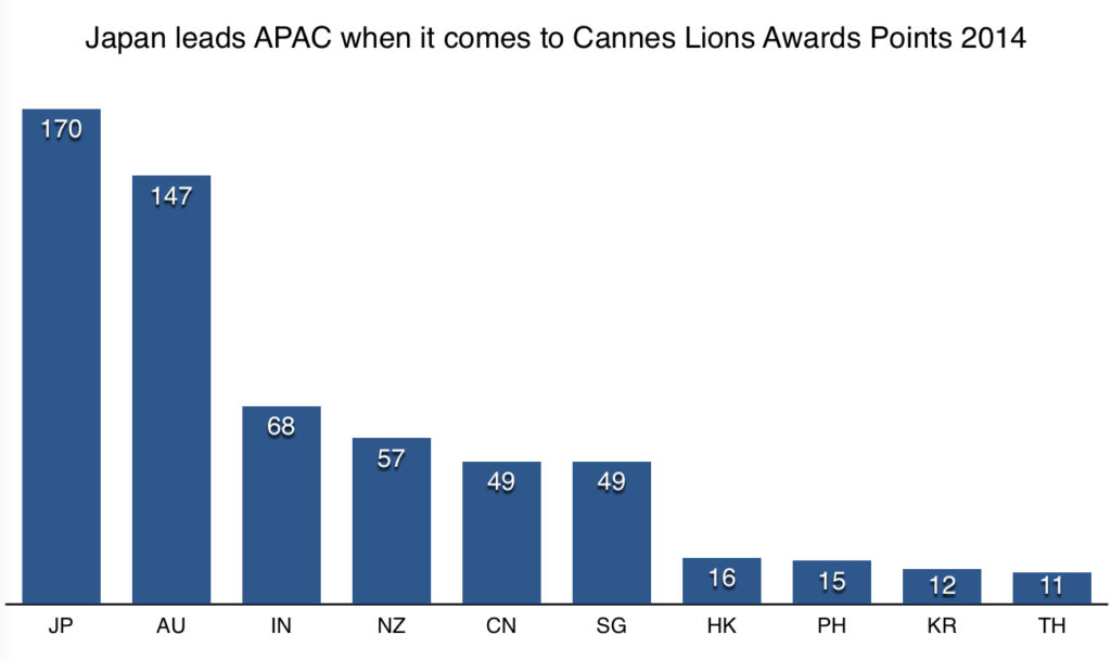 Japan leads APAC when it comes to Cannes Lions Awards Points 2014