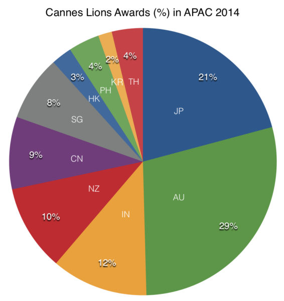 cannes lions 2015 apac awards percentage