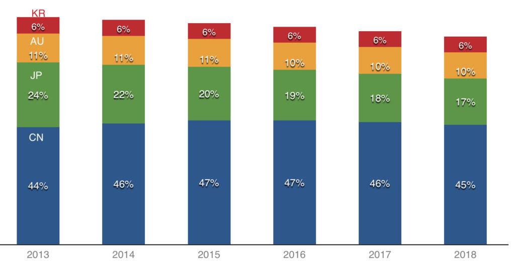 cn jp au kr digital ad spend as percentage of apac digital ad spend