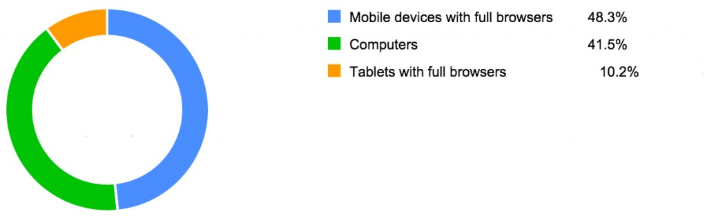 60% of people search about iphone 6 on mobile devices in 2014