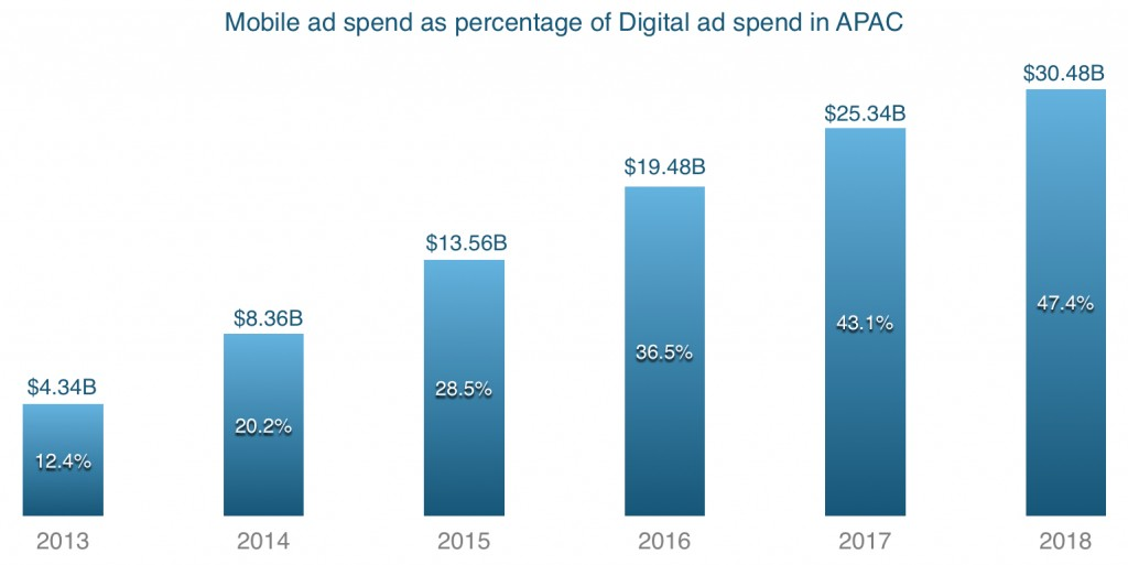 mobile ad spend as percentage of digital ad spend in apac