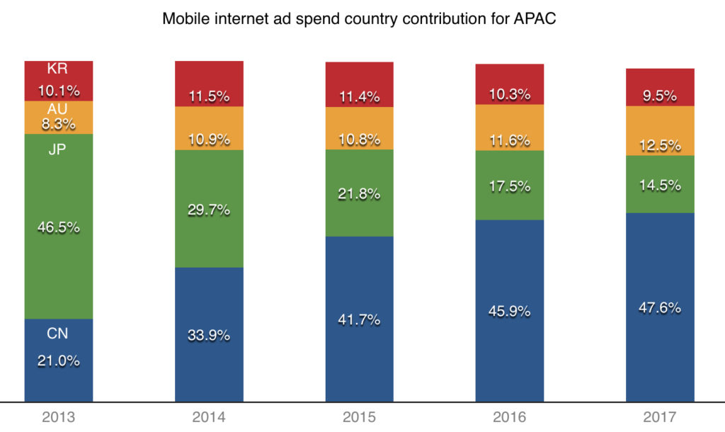 mobile internet ad spend country contribution for apac