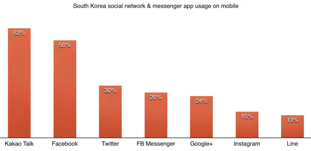 South Korea social network and messenger app usage on mobile in 2014