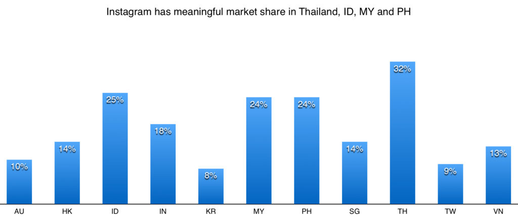instagram social network market share in apac