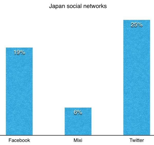 japan social networks 2014