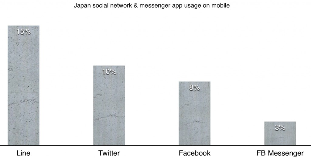 japan top social network and messenger app mobile usage