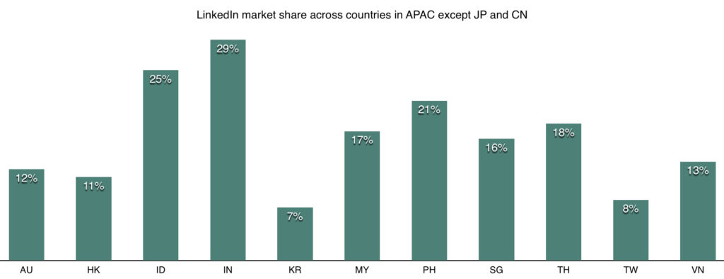 linkedin market share in apac